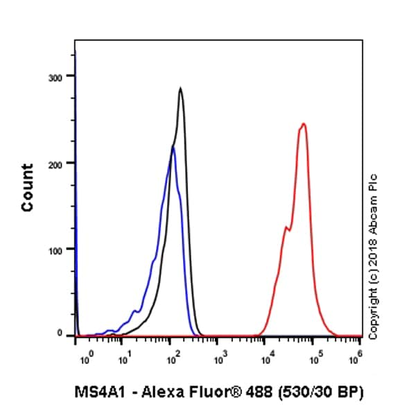 Flow Cytometry - Anti-CD20 antibody [EP459Y] (ab78237)