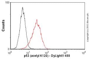 Flow Cytometry - Anti-p53 (acetyl K120) antibody [10E5] (ab78316)