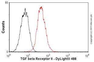 Flow Cytometry - Anti-TGF beta Receptor II antibody [MM0056-4F14] (ab78419)