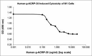 Other - Recombinant human Adiponectin protein (ab78588)