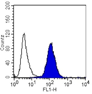 Flow Cytometry - Anti-Integrin alpha 5 antibody [P1D6] (ab78614)