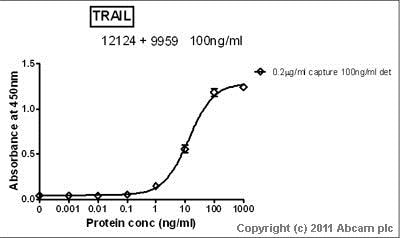 Sandwich ELISA - Recombinant Human TRAIL protein (ab78818)