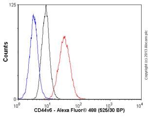 Flow Cytometry - Anti-CD44v6 antibody [VFF-18] (ab78960)
