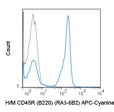 Flow Cytometry - Anti-CD45R antibody [RA3-6B2] (Allophycocyanin/Cy7 ®) (ab79107)