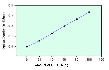 Functional Studies - Recombinant human DPP4 protein (ab79138)