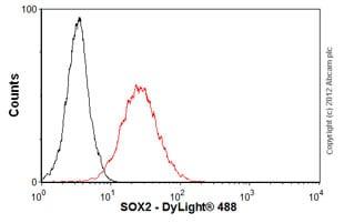 Flow Cytometry - Anti-SOX2 antibody [9-9-3] (ab79351)
