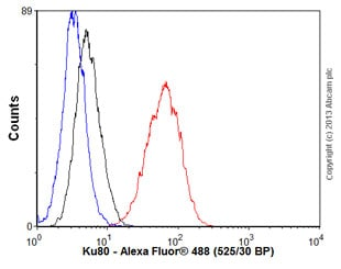 Flow Cytometry - Anti-Ku80 antibody [EPR3467] (ab79391)