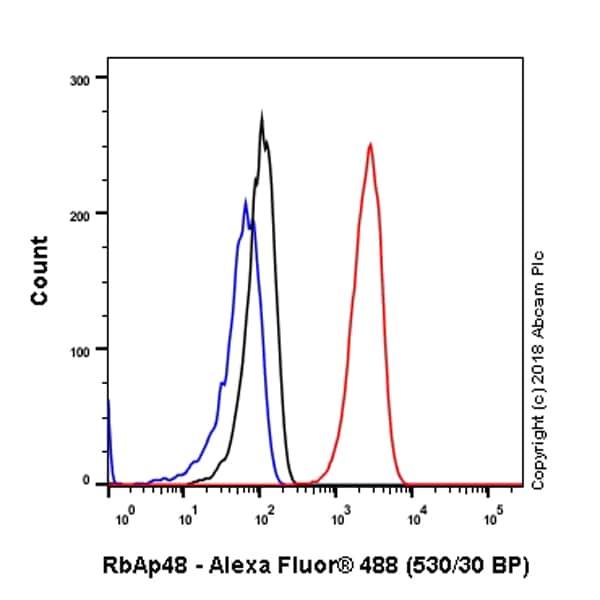 Flow Cytometry - Anti-RbAp48 antibody [EPR3411] (ab79416)