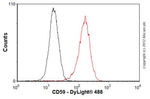 Flow Cytometry - Anti-CD59 antibody [p282 (H19)] (ab79520)