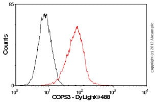 Flow Cytometry - Anti-COPS3/CSN3 antibody [EPR3127] (ab79698)