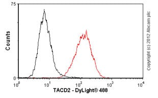 Flow Cytometry - Anti-TROP2 antibody [162-46.2] (ab79976)