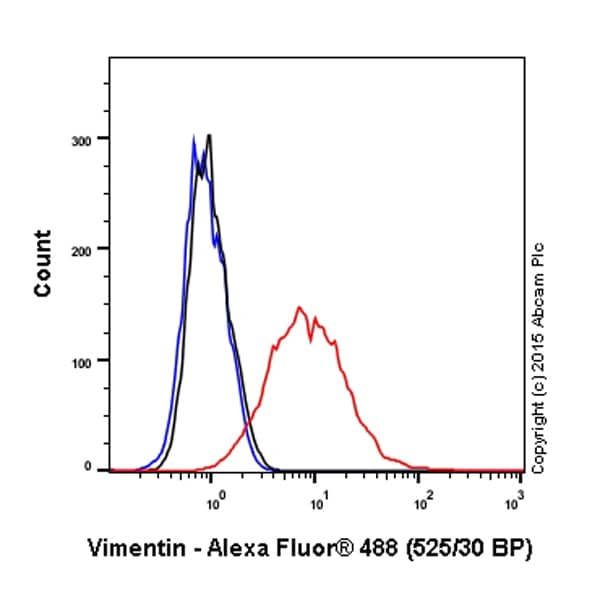 Flow Cytometry - Anti-Vimentin antibody [V9] - Cytoskeleton Marker (ab8069)