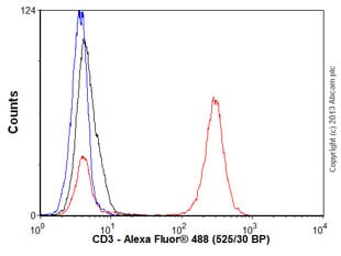 Flow Cytometry - Anti-CD3 antibody [MEM-57] (ab8090)