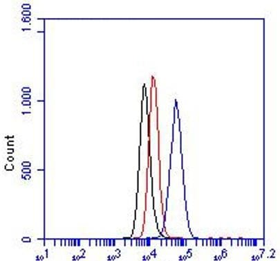 Flow Cytometry - Anti-IP10 antibody [6D4] (Biotin) (ab8099)