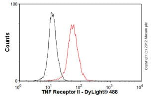 Flow Cytometry - Anti-TNF Receptor II antibody [MR2-1] (ab8161)
