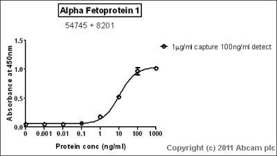 Sandwich ELISA - Anti-alpha 1 Fetoprotein antibody (ab8201)
