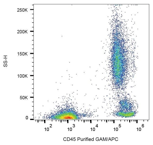 Flow Cytometry - Anti-CD45 antibody [MEM-28] (ab8216)
