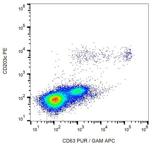Flow Cytometry - Anti-CD63 antibody [MEM-259] (ab8219)