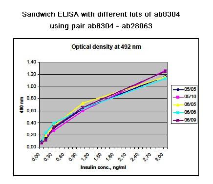 ELISA - Anti-Insulin + Proinsulin antibody [D6C4] (ab8304)