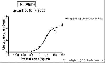 Sandwich ELISA - Anti-TNF alpha antibody [2C8] (ab8348)