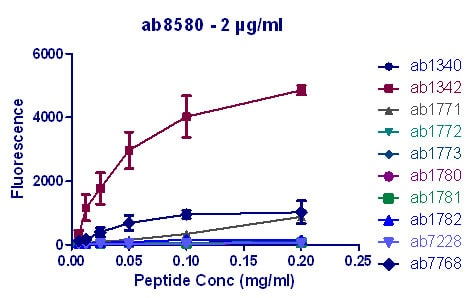 Peptide Array - Anti-Histone H3 (tri methyl K4) antibody - ChIP Grade (ab8580)