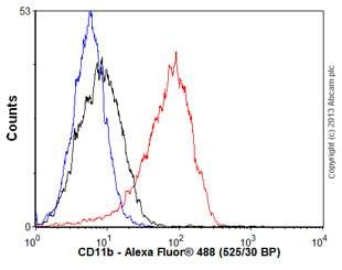 Flow Cytometry - Anti-CD11b antibody [M1/70] (ab8878)