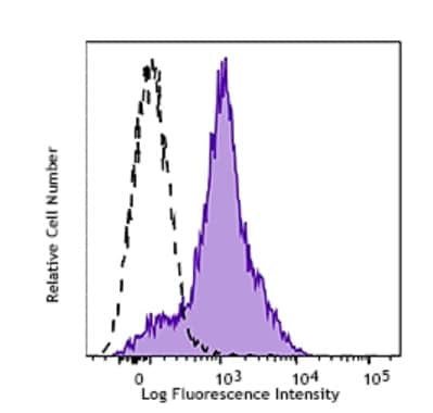 Flow Cytometry - Anti-PD-L1 antibody [B7-H1] - Low endotoxin, Azide free (ab80276)