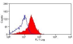 Flow Cytometry - Anti-PD-L1 antibody [MIH6] - Low endotoxin, Azide free (ab80276)