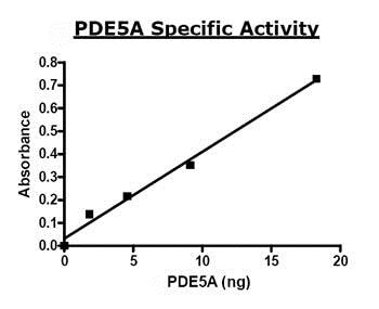 Functional Studies - Recombinant mouse PDE5A/PDE5 protein (ab80330)