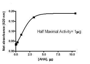 Functional Studies - Recombinant human AHA1 protein (ab80352)