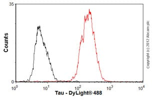 Flow Cytometry - Anti-Tau antibody [TAU-5] - BSA and Azide free (ab80579)