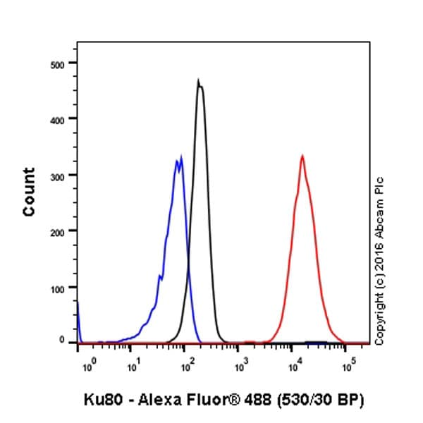 Flow Cytometry - Anti-Ku80 antibody [EPR3468] (ab80592)