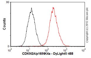 Flow Cytometry - Anti-CDKN2A/p16INK4a antibody [EP435Y-129R] (ab81278)
