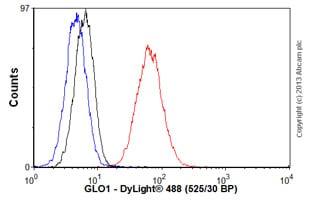 Flow Cytometry - Anti-GLO1 antibody [6F10] (ab81461)