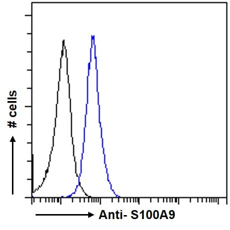 Flow Cytometry - Anti-S100A9 antibody (ab81522)