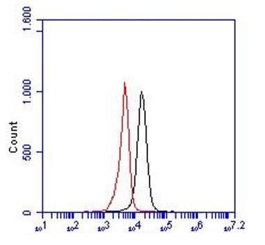 Flow Cytometry - Anti-EPCR/CD201 antibody [RCR-252] (ab81712)