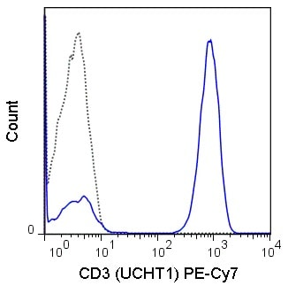 Flow Cytometry - Anti-CD3 antibody [UCHT1] (PE/Cy7 ®) (ab81992)