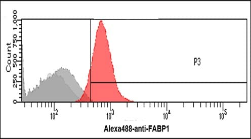Flow Cytometry - Anti-liver FABP antibody [2G4] (ab82157)