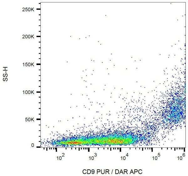 Flow Cytometry - APC Anti-CD9 antibody [EM-04] (ab82392)