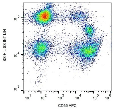 Flow Cytometry - APC Anti-CD36 antibody [TR9] (ab82405)