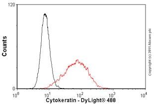 Flow Cytometry - Anti-Cytokeratin antibody [MNF116], prediluted (ab82612)