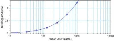 Sandwich ELISA - Anti-VEGFA antibody (Biotin) (ab83132)