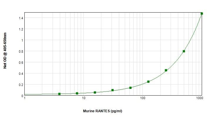 Sandwich ELISA - Biotin Anti-RANTES antibody (ab83135)
