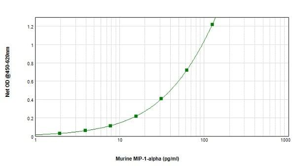 Sandwich ELISA - Biotin Anti-Macrophage Inflammatory Protein 1 alpha / CCL3 antibody (ab83139)