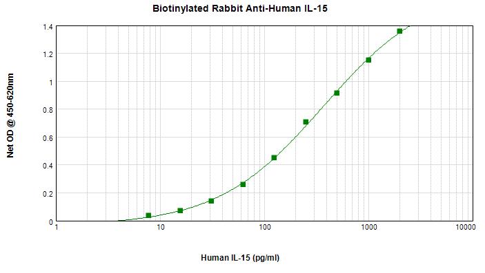 Sandwich ELISA - Anti-IL-15 antibody (Biotin) (ab83157)