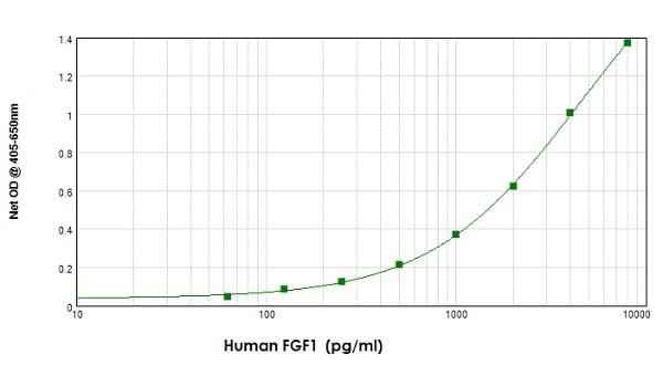 Sandwich ELISA - Biotin Anti-FGF1 antibody (ab83163)