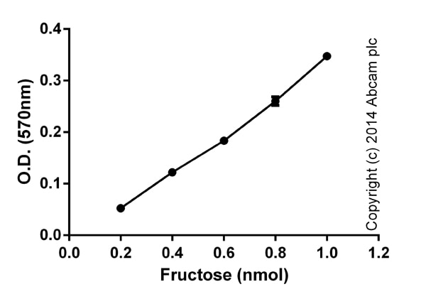 Functional assays: Fructose Assay Kit (ab83380)