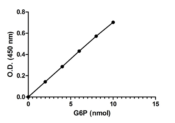 Functional Studies - Glucose 6 Phosphate Assay Kit (ab83426)