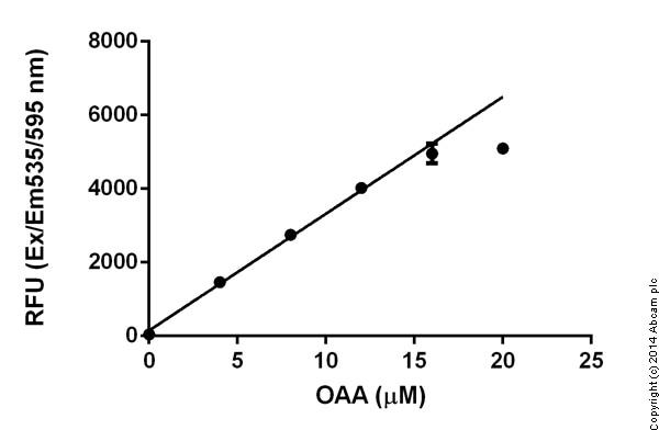 Functional Studies- Oxaloacetate (OAA) Assay Kit (ab83428)