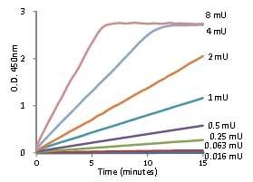 Functional Studies - Glutathione Reductase Assay Kit (ab83461)